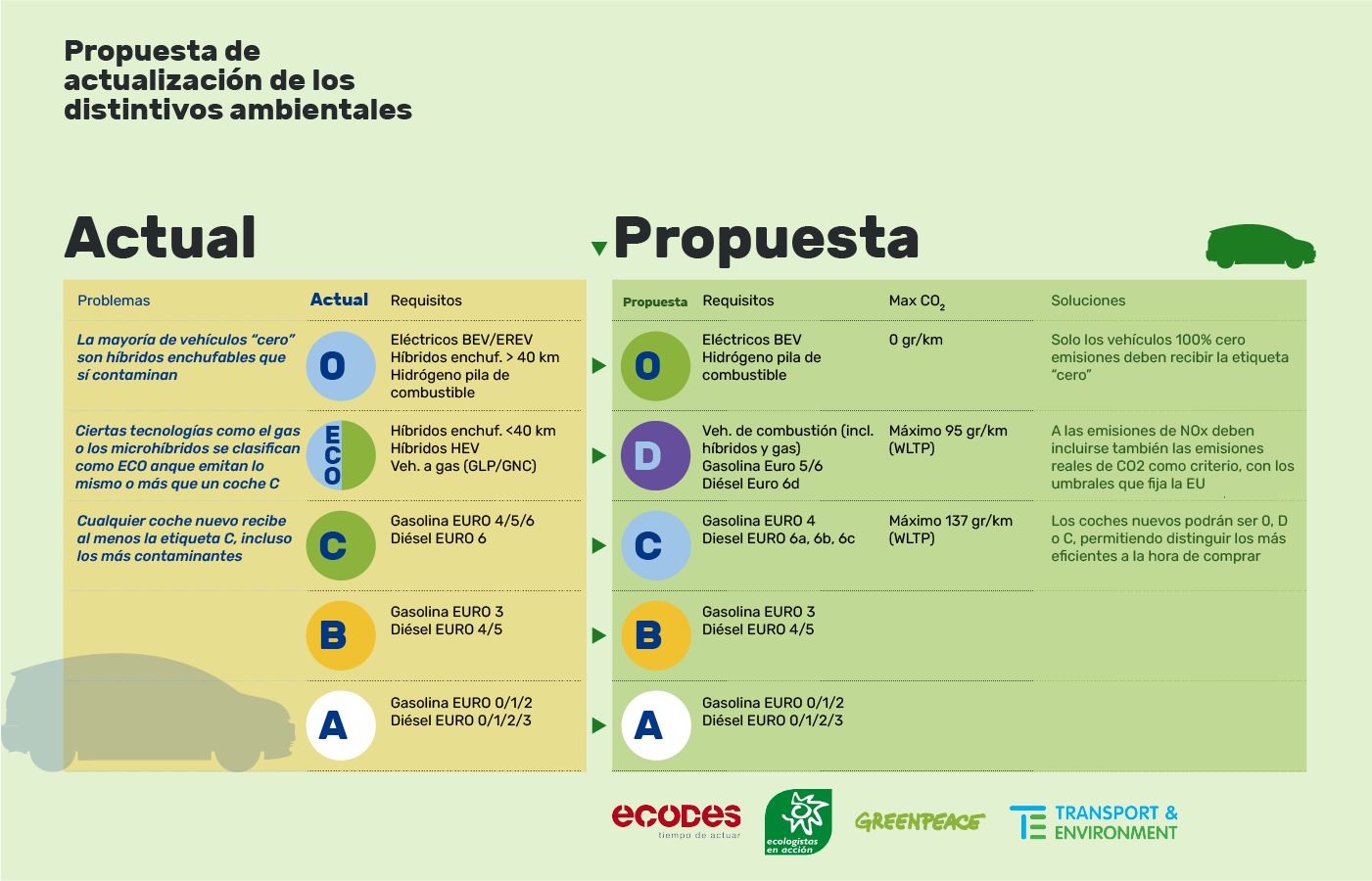 distintivo-de-la-dgt-propuesta-Ecodes-Greenpace-Transport-Environment-autoescuela-gala